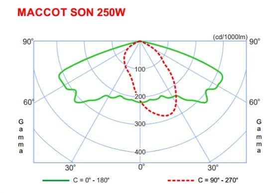 Sự phân bổ ánh sáng của đèn cao áp MACCOT