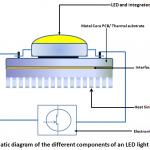 Đèn led là gì? Đèn LED hoạt động thế nào?